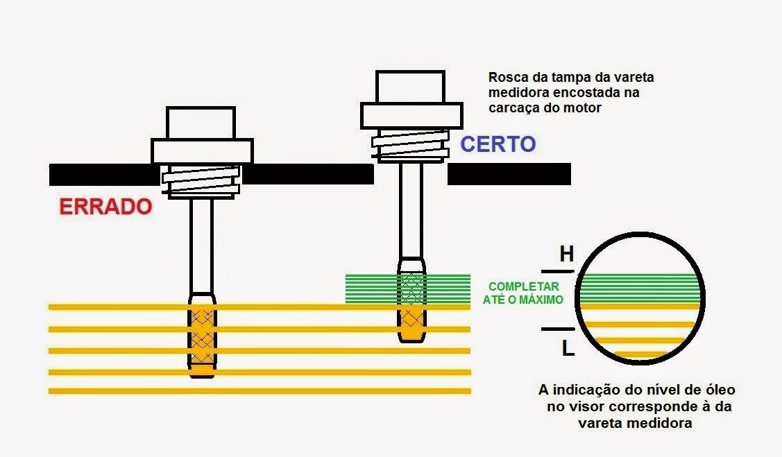 Tabela de aplicação óleo do motor